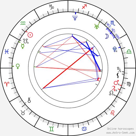 Václav Jakoubek день рождения гороскоп, Václav Jakoubek Натальная карта онлайн