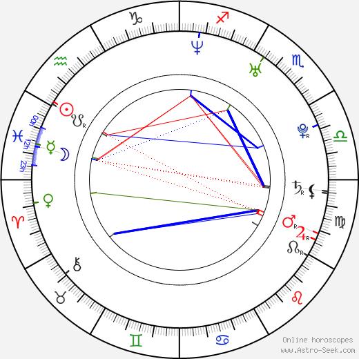 Zachary Bennett день рождения гороскоп, Zachary Bennett Натальная карта онлайн