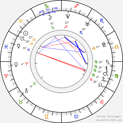 Zdeněk Kutlák birth chart, biography, wikipedia 2019, 2020