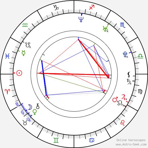 Agnes Pihlava день рождения гороскоп, Agnes Pihlava Натальная карта онлайн