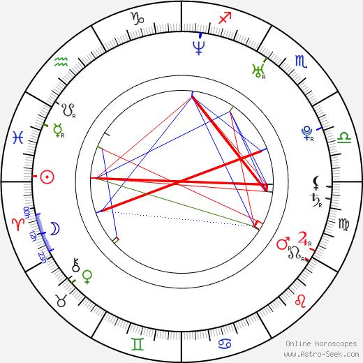 Alexej Jagudin birth chart, Alexej Jagudin astro natal horoscope, astrology