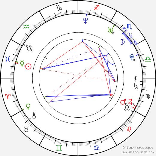 Allan Rourke birth chart, Allan Rourke astro natal horoscope, astrology