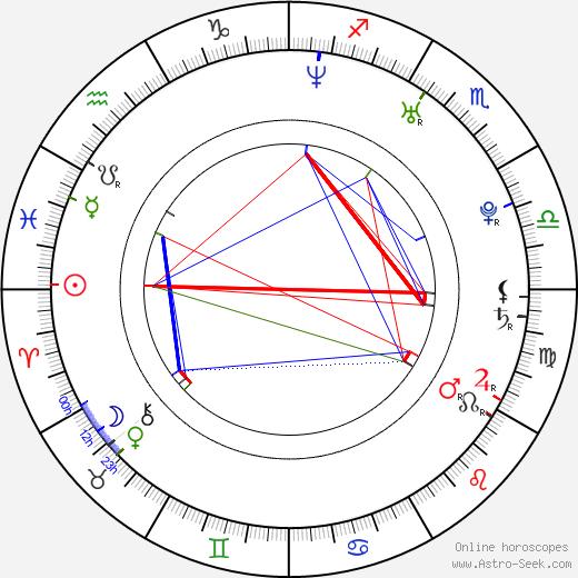 Antonella Costa birth chart, Antonella Costa astro natal horoscope, astrology