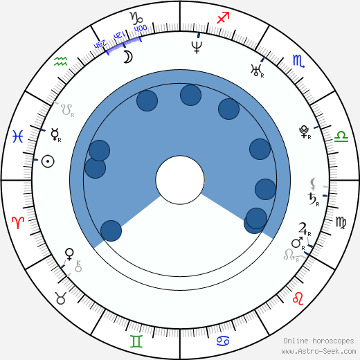 Antoni Lazarkiewicz wikipedia, horoscope, astrology, instagram