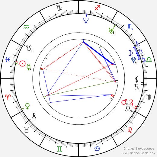 Antti-Jussi Sipilä birth chart, Antti-Jussi Sipilä astro natal horoscope, astrology