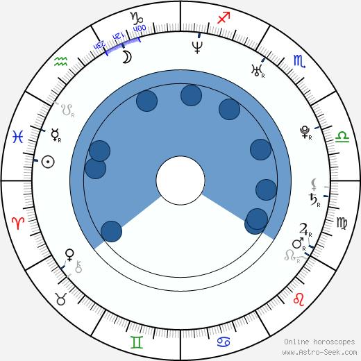 Arap Bethke wikipedia, horoscope, astrology, instagram
