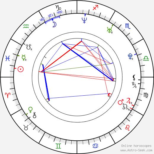 Arap Bethke astro natal birth chart, Arap Bethke horoscope, astrology