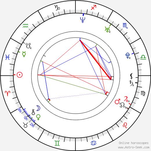 Corina Taylor birth chart, Corina Taylor astro natal horoscope, astrology