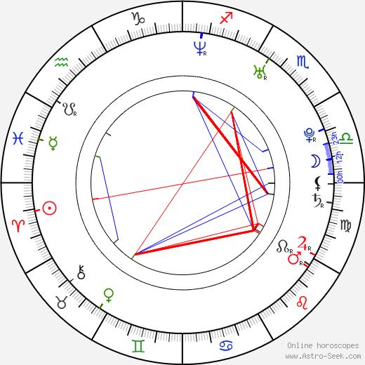 Daniel Bambas astro natal birth chart, Daniel Bambas horoscope, astrology