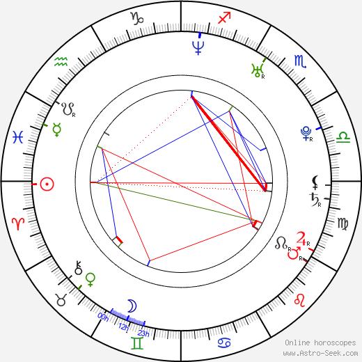 Дерик Уибли Deryck Whibley день рождения гороскоп, Deryck Whibley Натальная карта онлайн