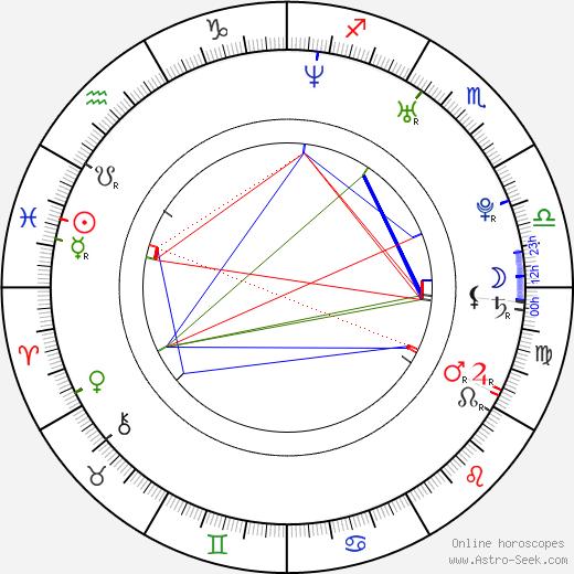 Eduardo Orozco birth chart, Eduardo Orozco astro natal horoscope, astrology