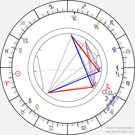 Elena Korobeynikova birth chart, Elena Korobeynikova astro natal horoscope, astrology