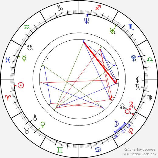 Eva-Maria Grein von Friedl birth chart, Eva-Maria Grein von Friedl astro natal horoscope, astrology