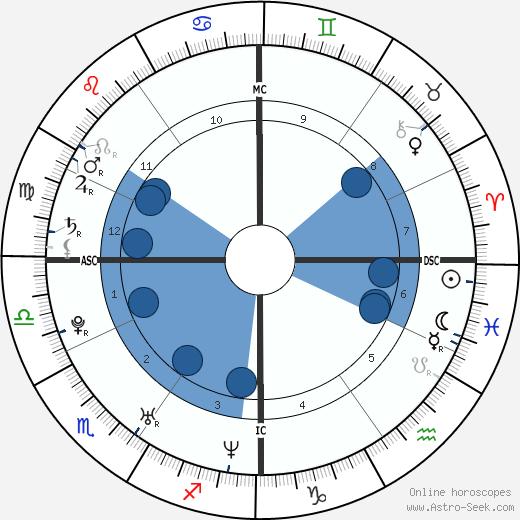 Giovanni Morassutti wikipedia, horoscope, astrology, instagram