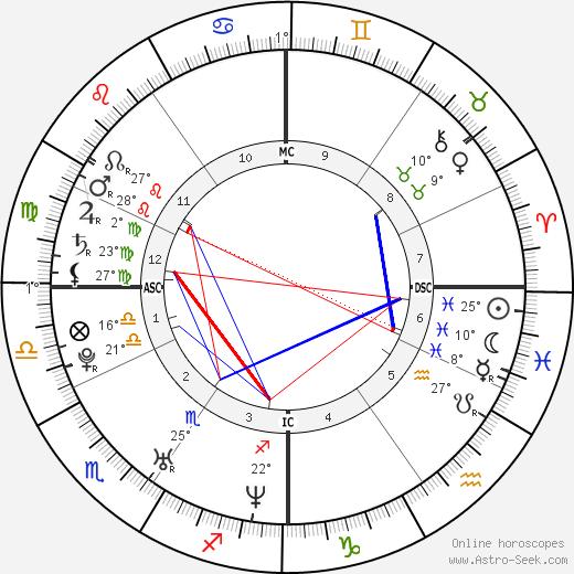 Giovanni Morassutti birth chart, biography, wikipedia 2020, 2021