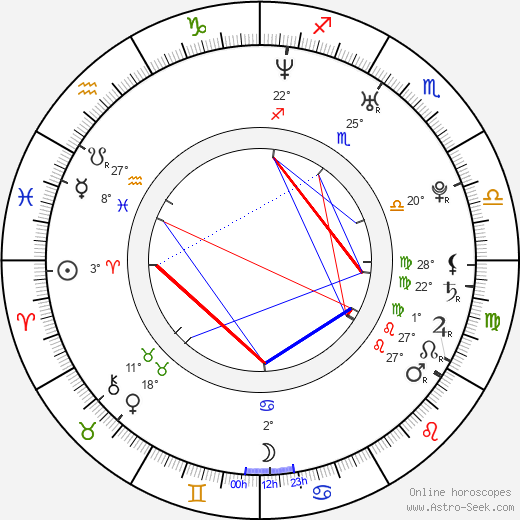 Guillaume Gabriel birth chart, biography, wikipedia 2017, 2018