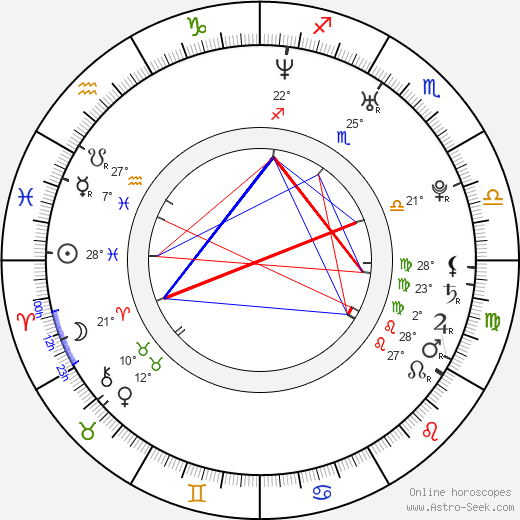 Guillaume Roussel birth chart, biography, wikipedia 2020, 2021