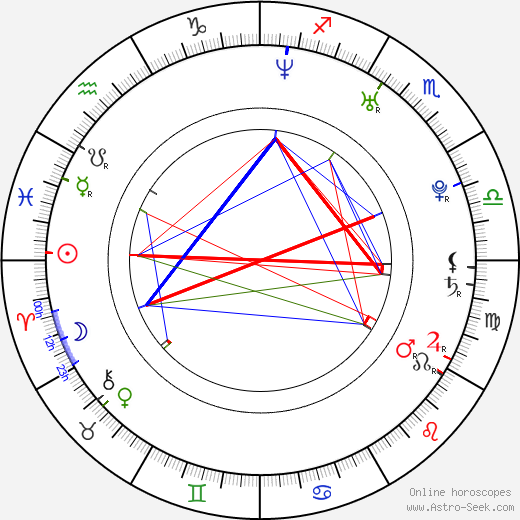 Guillaume Roussel birth chart, Guillaume Roussel astro natal horoscope, astrology