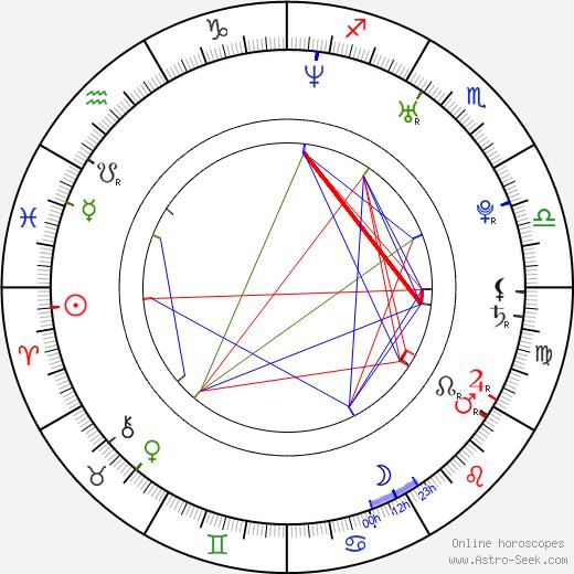Hanno Koffler birth chart, Hanno Koffler astro natal horoscope, astrology