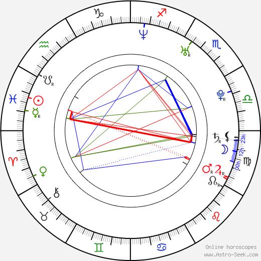 Ingrid Bolsø Berdal astro natal birth chart, Ingrid Bolsø Berdal horoscope, astrology