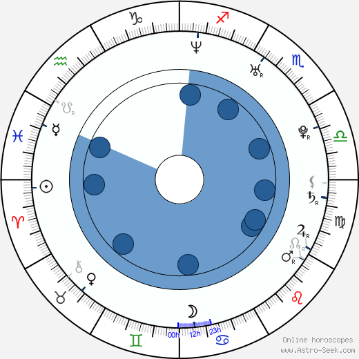 Jason Chambers wikipedia, horoscope, astrology, instagram