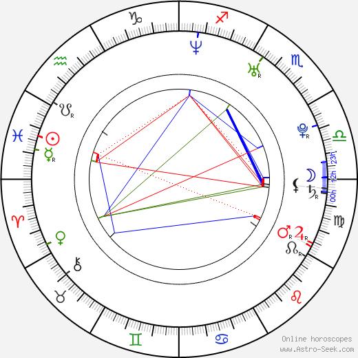 Julia Popkiewicz tema natale, oroscopo, Julia Popkiewicz oroscopi gratuiti, astrologia
