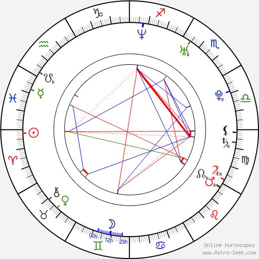 Кэндис Макклюр Kandyse McClure день рождения гороскоп, Kandyse McClure Натальная карта онлайн