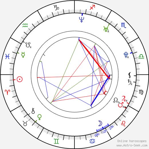 Kathrin Ritt день рождения гороскоп, Kathrin Ritt Натальная карта онлайн