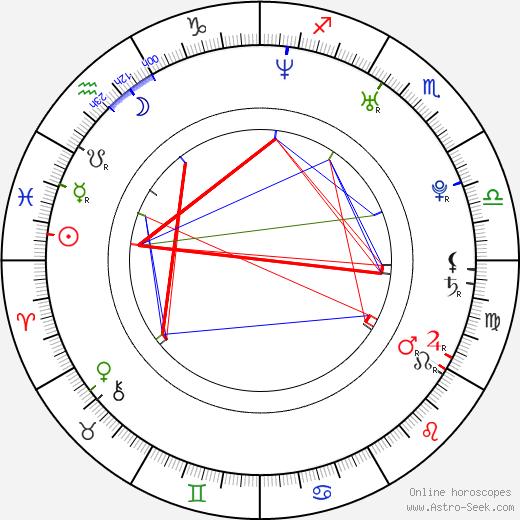 Kira Miró tema natale, oroscopo, Kira Miró oroscopi gratuiti, astrologia