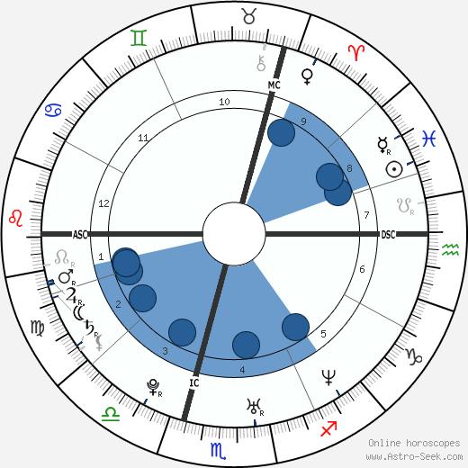 Lady Rose Gilman wikipedia, horoscope, astrology, instagram