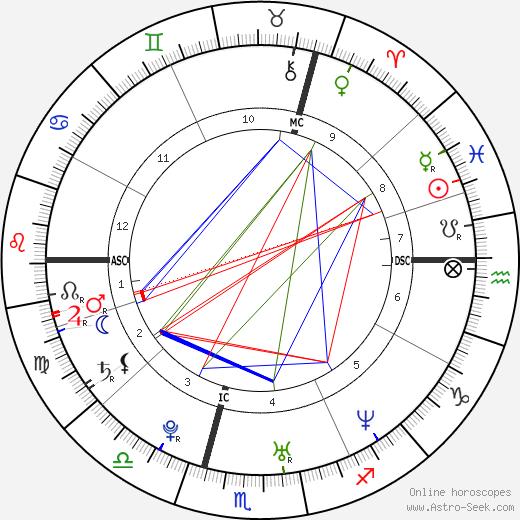 герцог Глостерский Ричард Lady Rose Gilman день рождения гороскоп, Lady Rose Gilman Натальная карта онлайн