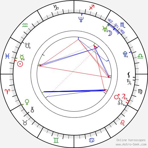 Laura Prepon astro natal birth chart, Laura Prepon horoscope, astrology