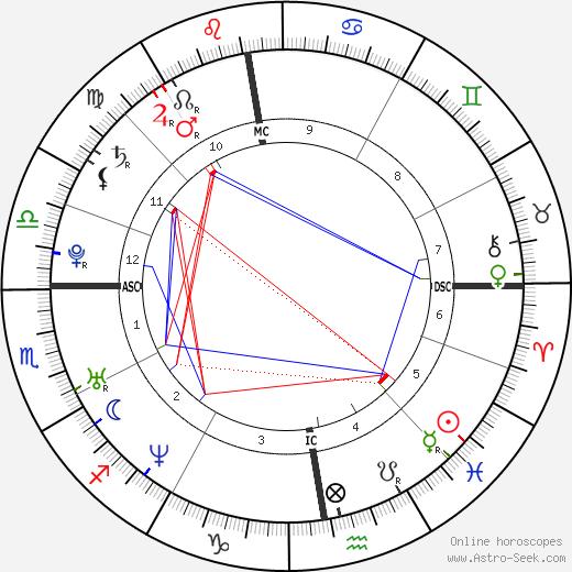Lucie Vondráčková birth chart, Lucie Vondráčková astro natal horoscope, astrology