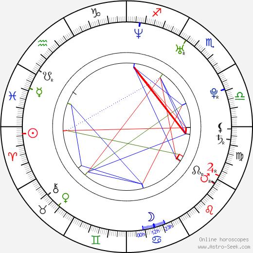 Luke Edwards birth chart, Luke Edwards astro natal horoscope, astrology