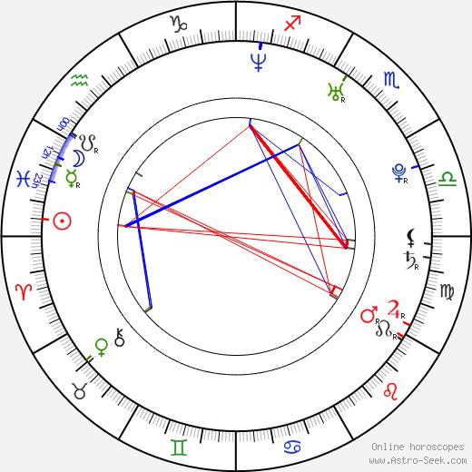 Martin Verner день рождения гороскоп, Martin Verner Натальная карта онлайн