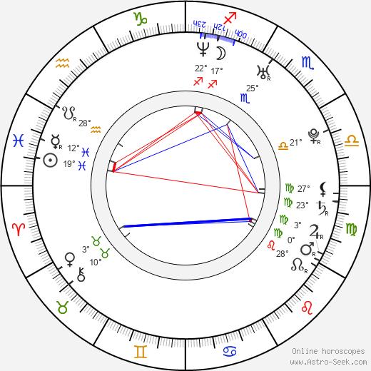 Matthew Gray Gubler birth chart, biography, wikipedia 2020, 2021