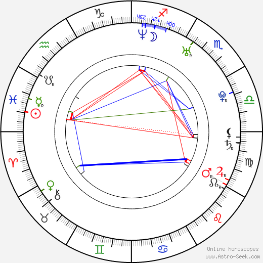 Matthew Gray Gubler birth chart, Matthew Gray Gubler astro natal horoscope, astrology