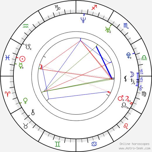 Mei Melançon birth chart, Mei Melançon astro natal horoscope, astrology