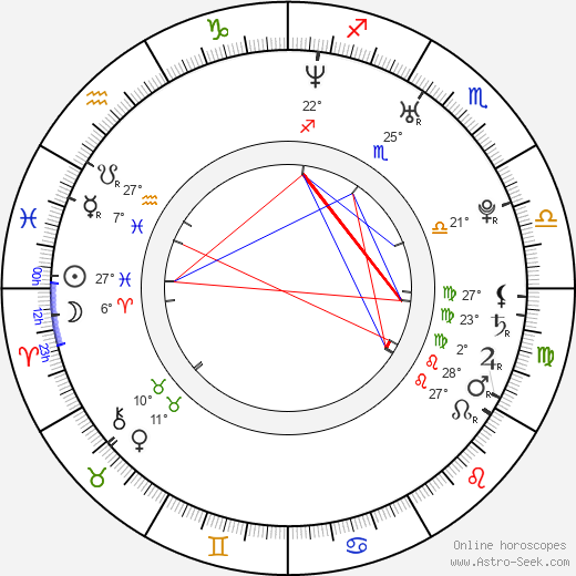 Miroslav Ondruš birth chart, biography, wikipedia 2019, 2020