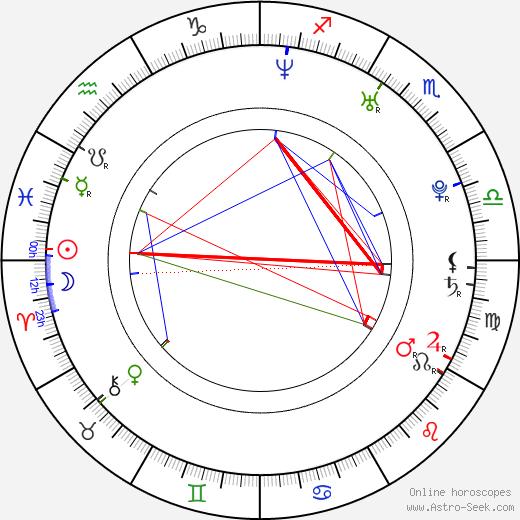 Miroslav Ondruš birth chart, Miroslav Ondruš astro natal horoscope, astrology
