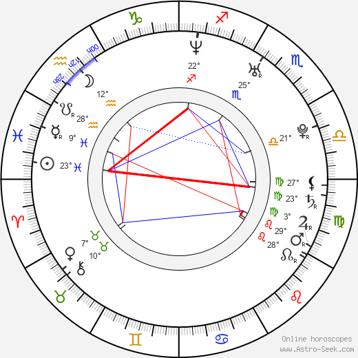 Molly Stanton birth chart, biography, wikipedia 2018, 2019