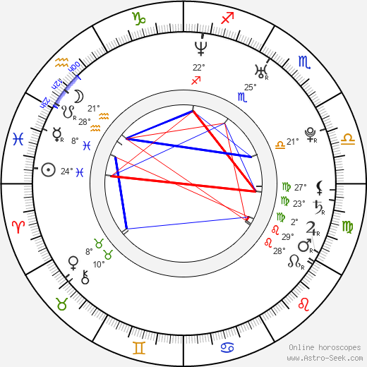 Munetaka Aoki birth chart, biography, wikipedia 2019, 2020