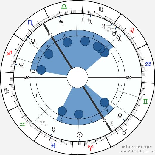 Nicolas Duvauchelle wikipedia, horoscope, astrology, instagram