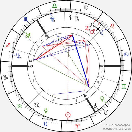 Nicolas Duvauchelle tema natale, oroscopo, Nicolas Duvauchelle oroscopi gratuiti, astrologia