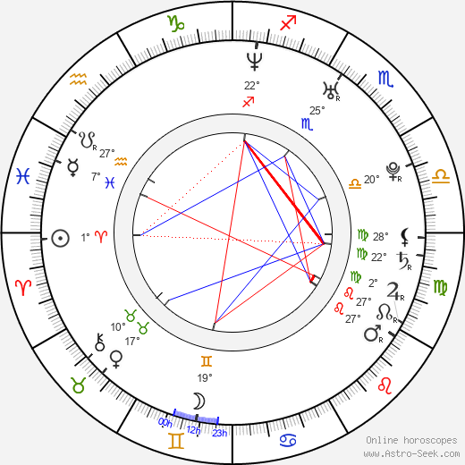 Petr Kopčil birth chart, biography, wikipedia 2017, 2018