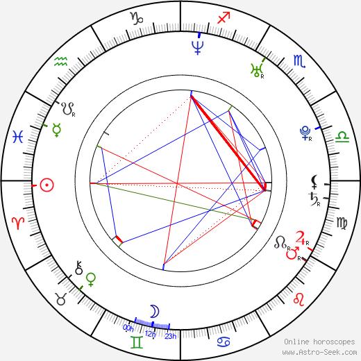 Petr Kopčil astro natal birth chart, Petr Kopčil horoscope, astrology