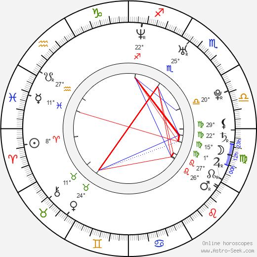 Piotr Glowacki birth chart, biography, wikipedia 2019, 2020
