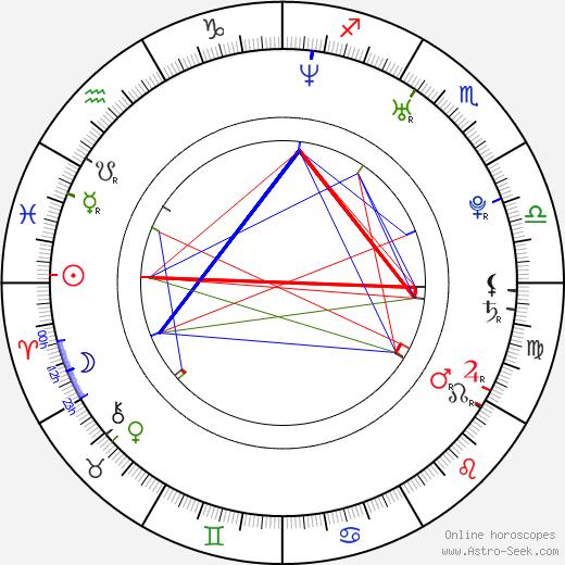 Rebecca Anne Lavelle birth chart, Rebecca Anne Lavelle astro natal horoscope, astrology