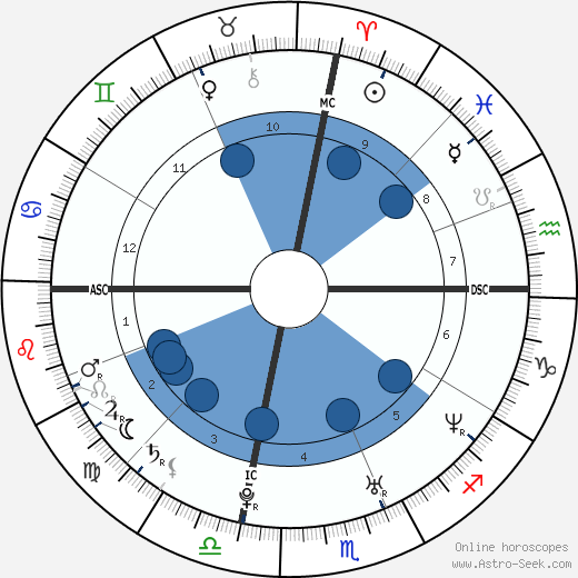 Rod Ferrell wikipedia, horoscope, astrology, instagram