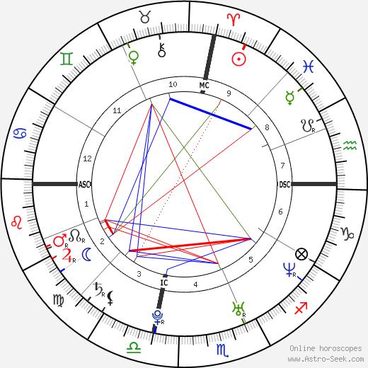 Rod Ferrell день рождения гороскоп, Rod Ferrell Натальная карта онлайн